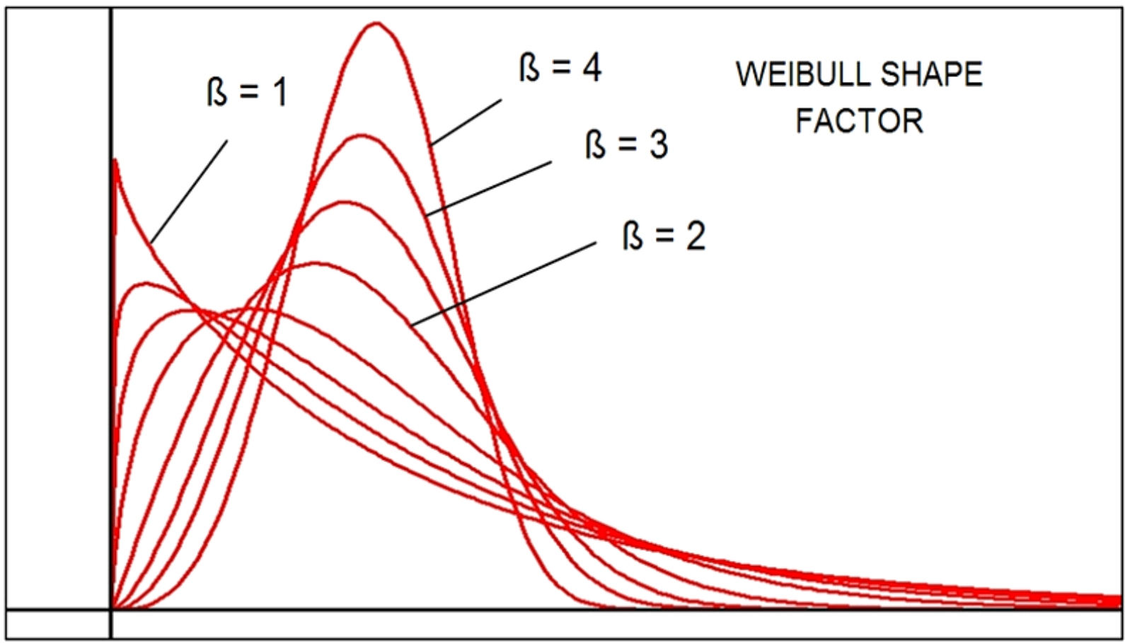 Reliability Software Weibull Distribution Test Design